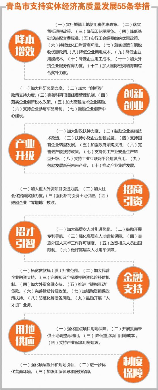 新规:青岛市支持实体经济高质量发展55条举措