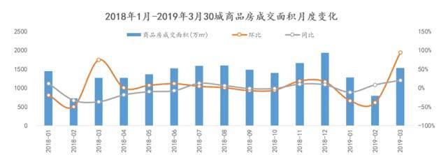 3月30城商品房成交量同环比均上涨_北京涨幅显著