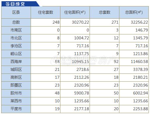 华庭丽景售楼处温馨提醒 7.13青岛新房成交271套 西海岸92套持续蝉联榜首