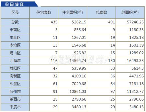 9月5日青岛新房成交491套 西海岸130套翻身夺冠