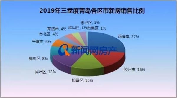 金岸世家_2019三季度青岛新房成交41385套_同比涨3.45%,环比涨7.50%!