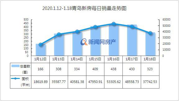 上周青岛新房成交2408套微涨3.21% 维持住翘尾行情