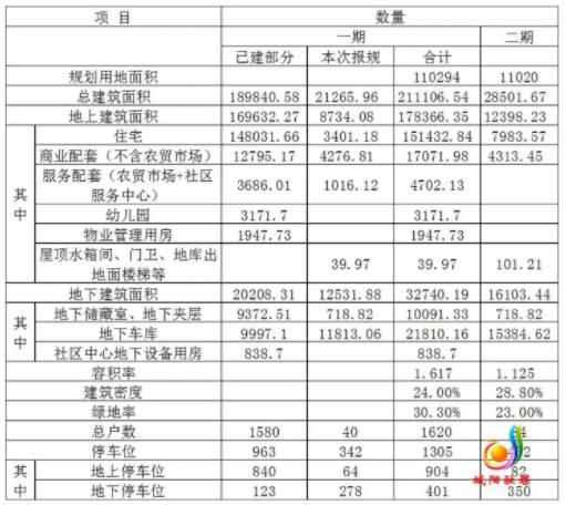 组图:城阳区前桃林旧村安置区改造项目批前公示
