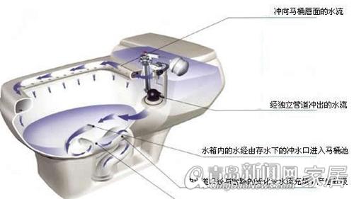 车载马桶内部结构图