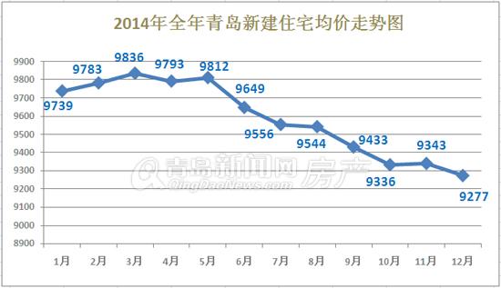 新年盘点:回首2014年青岛房价 年初跌到年尾