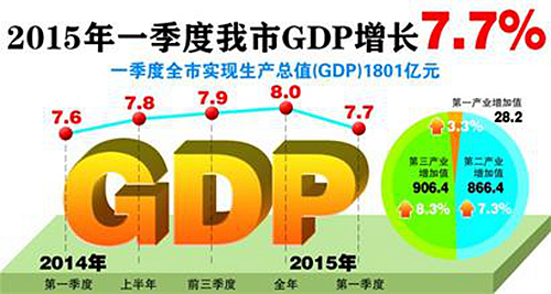 青岛市一季度gdp_青岛市地图