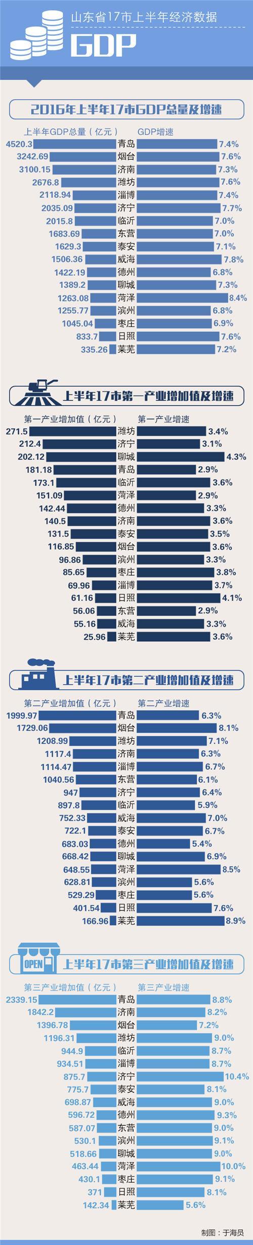 2013年山东各市gdp_山东7市抱团治污2020年空气质量比2013年改善50%