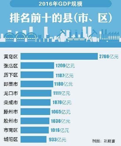烟台各县市区gdp_去年山东GDP过千亿县市区多了仨市南胶州均上榜