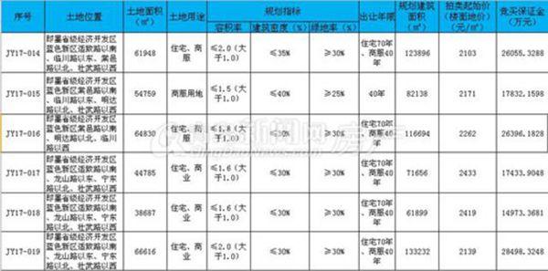 土地拍卖,即墨,JY17-14,JY17-15,JY17-16,JY17-17,JY17-18,JY17-19